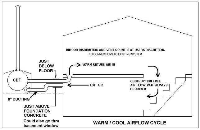 wood burning outdoor furnace plan